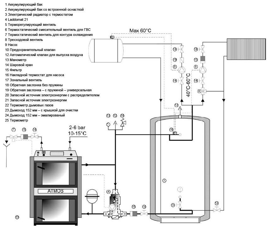 Схема подключения твердотопливного котла с теплоаккумулятором и 3-ходовым термоклапаном