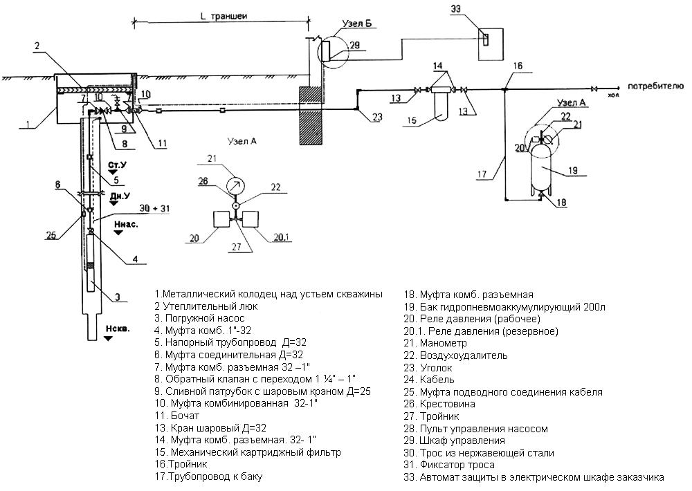 Гидроаккумуляторы для системы водоснабжения
